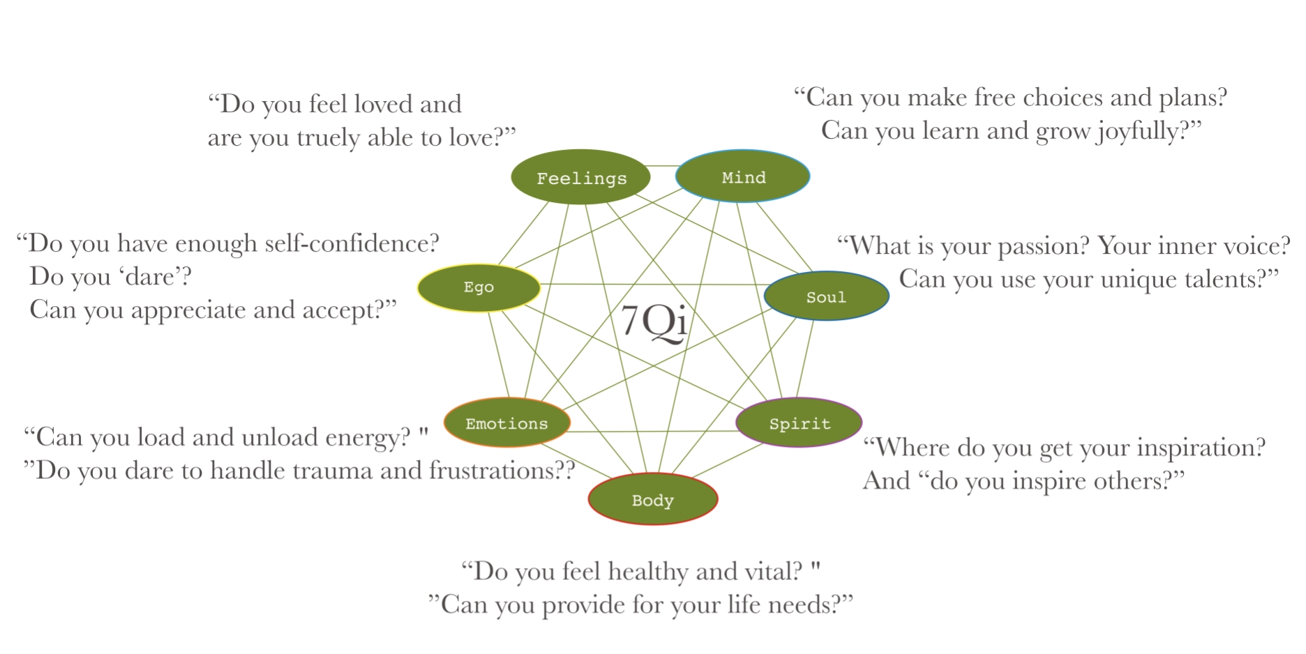 7Qi of Being