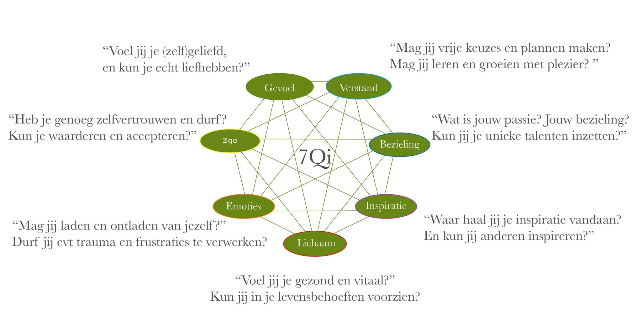 7Qi interdependency picture